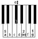 A7 piano chord root position left hand