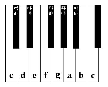 one octave keyboard, c to c, with sharp and flat labled black keys