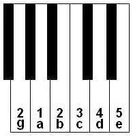 keyboard notes and fingering for beginning of the Am scale