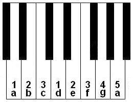 keyboard notes and fingering for one octave of the Am scale