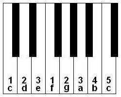 keyboard notes and fingering for playing one octave of the C scale