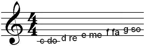 melody notes for