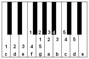 keyboard note locations for playing Some Folks Do in three keys