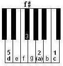 keyboard or piano inverted D7 chord