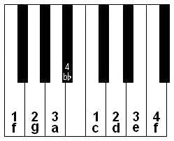 keyboard notes and fingering for playing one octave of the F scale