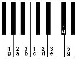 keyboard notes and fingering for playing one octave of the G scale