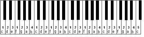 keyboard notes and fingering for playing four octaves of the C scale