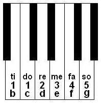 keyboard note locations for playing Skip To My Lou, key of C