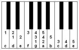keyboard note locations for playing Tom Dooley in three keys